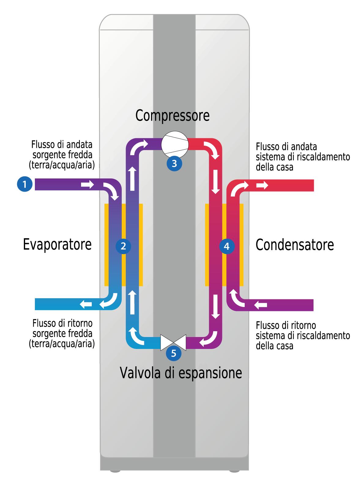 Funzionamento della pompa di calore icaro srl for Asciugatrice pompa di calore
