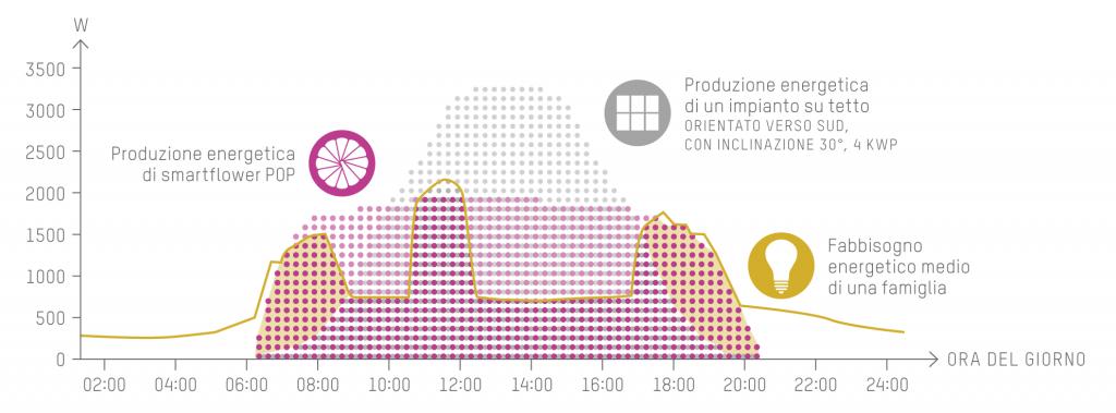 smartflower pop efficienza fotovoltaico
