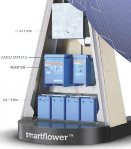 prezzi dello Smartflower POP