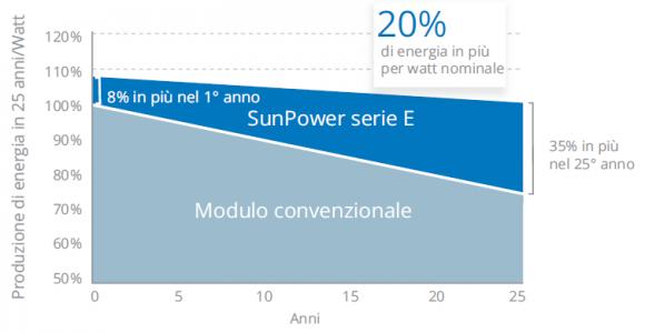 Fotovoltaico Sunpower ad alta efficienza, anche in Abruzzo.