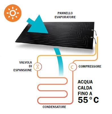 Funzionamento dei solare termodinamico