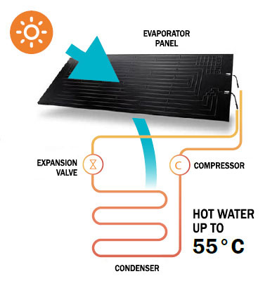 solar thermodynamics panel