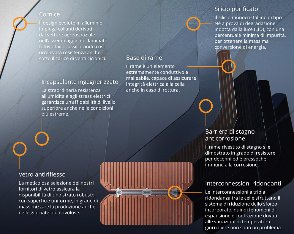 Cella fotovoltaica sunpower ad alta efficienza