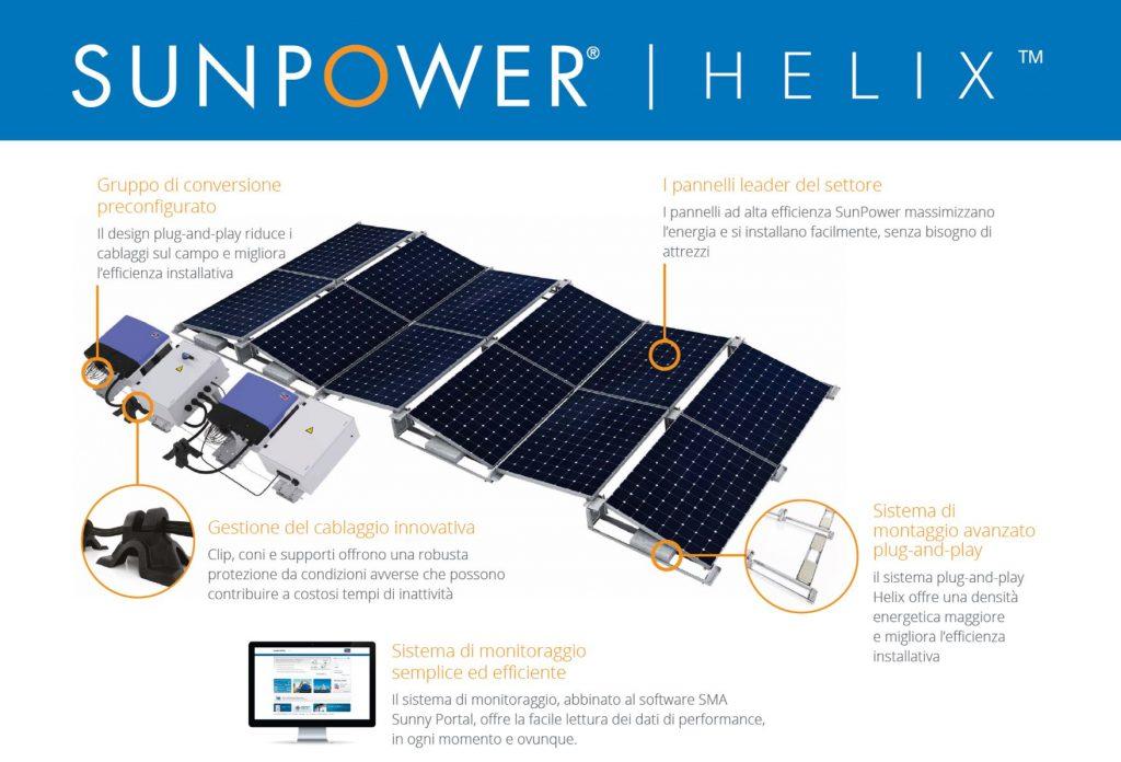 La nuova struttura fotovoltaica Sunpower® Helix™