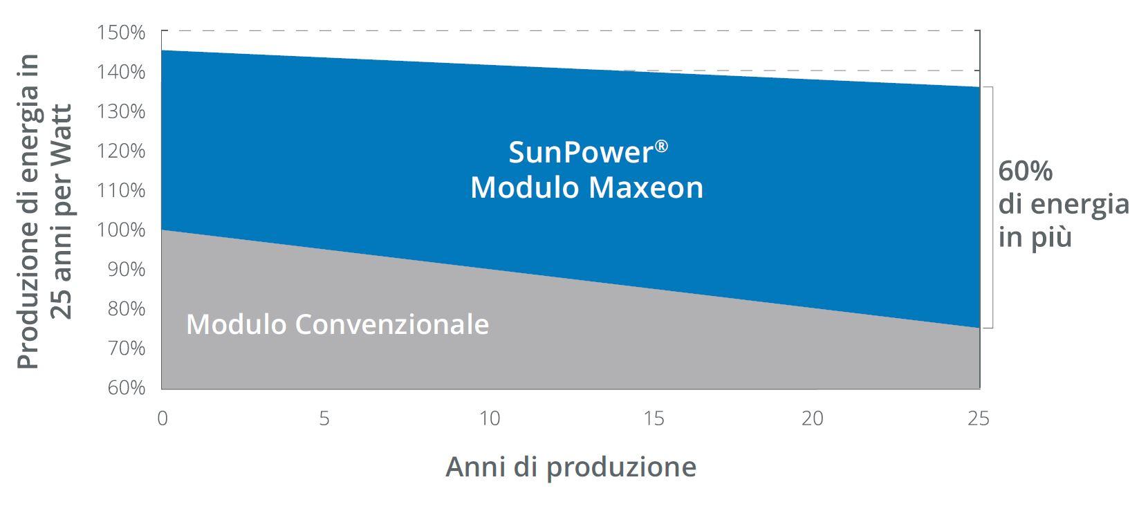 produzione energia fotovoltaica sunpower maxeon