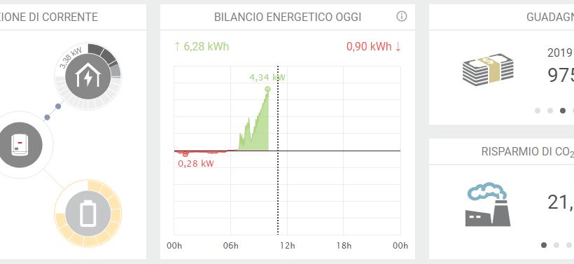 Il sistema di monitoraggio fotovoltaico, come funziona?