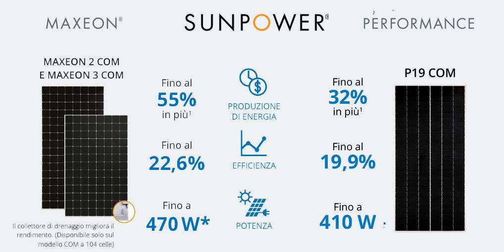 fotovoltaico sunpower aziende